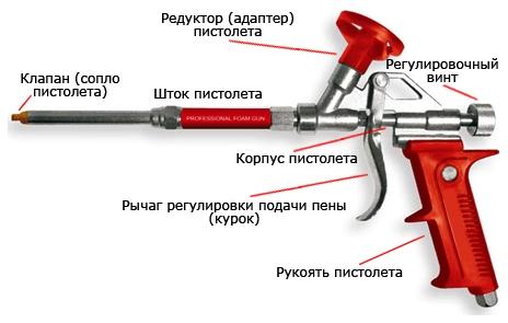 Как устроен пистолет для пены