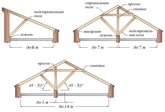 Стропила односкатной крыши – все просто