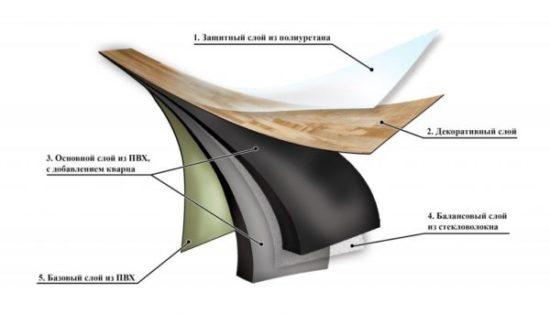 Виниловая плитка — современное покрытие для пола