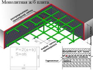 Расход арматуры на 1 м3 бетона для: монолитной плиты, ленточного фундамента, бетонного пола
