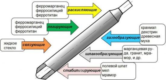 Электроды для сварки – изучаем главного участника работы