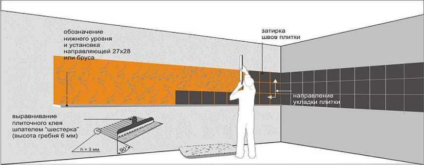 Ремонт квартиры своими руками: основные этапы
