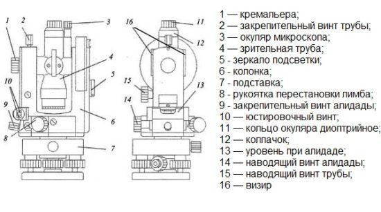 Теодолит электронный – осваиваем классификацию измерительной оптики