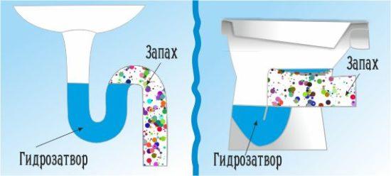 Запах из канализации – как найти причину и устранить её?