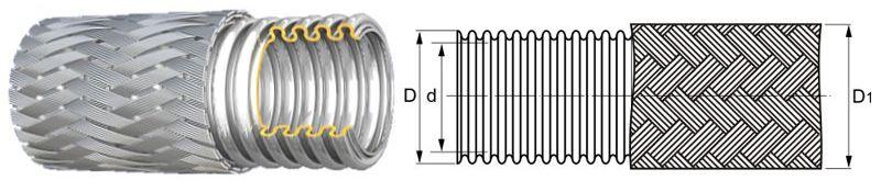 Металлорукава высокого давления - преимущества и особенности применения